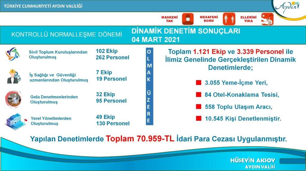 Aydın 4 günde 71 milyon ceza kesildi